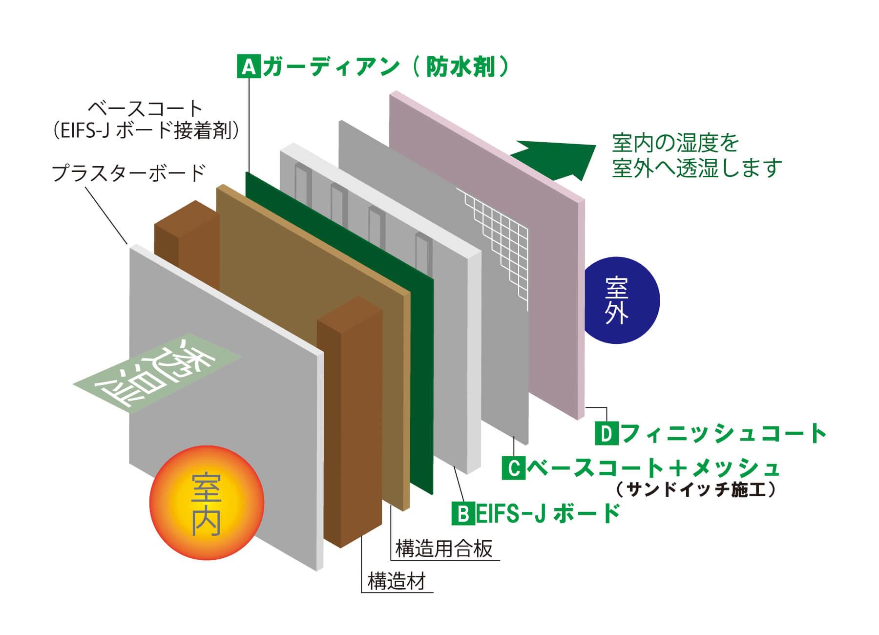 EIFS-Gの仕組みを表す図
